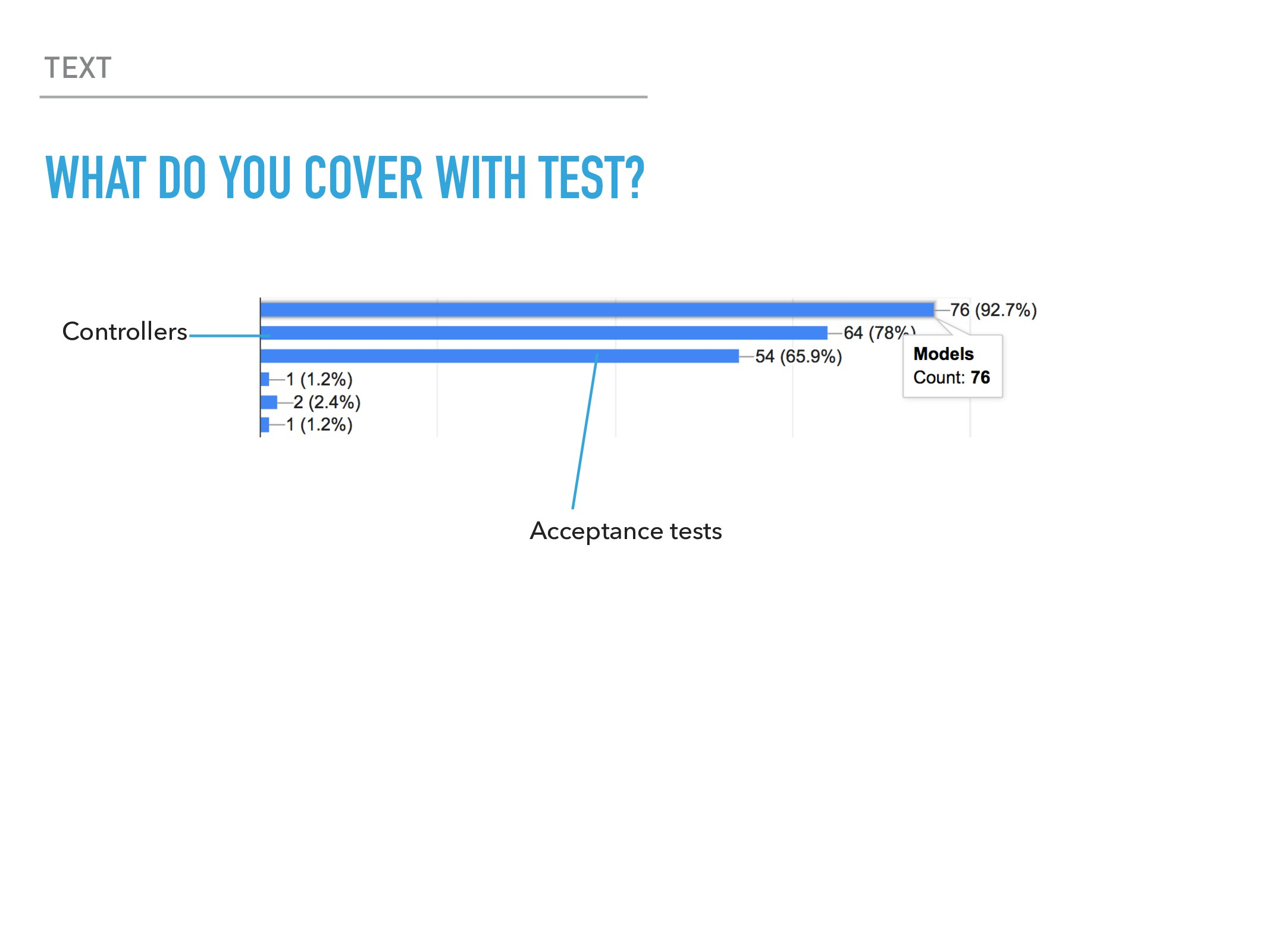 TEXT WHAT DO YOU COVER WITH TEST? Controllers A...