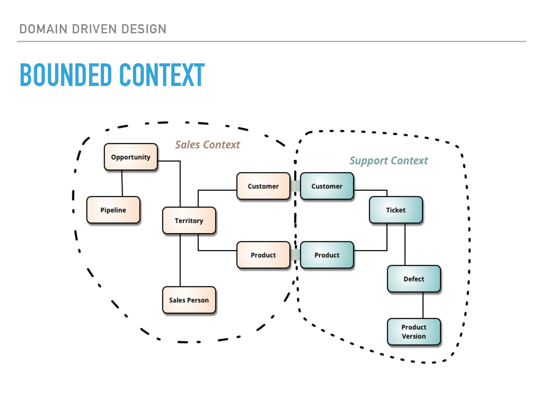 DOMAIN DRIVEN DESIGN BOUNDED CONTEXT