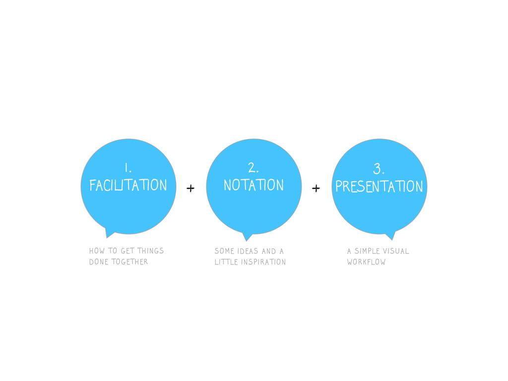 1. FACILITATION 2. NOTATION 3. PRESENTATION HOW...