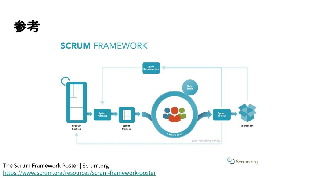 参考 The Scrum Framework Poster | Scrum.org https...