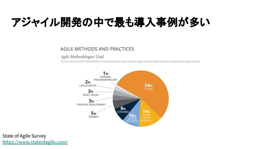 アジャイル開発の中で最も導入事例が多い State of Agile Survey https...