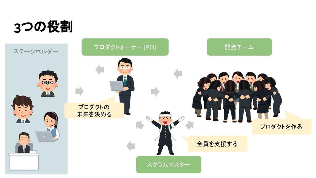 3つの役割 ステークホルダー プロダクトオーナー(PO) 開発チーム スクラムマスター 全員を...