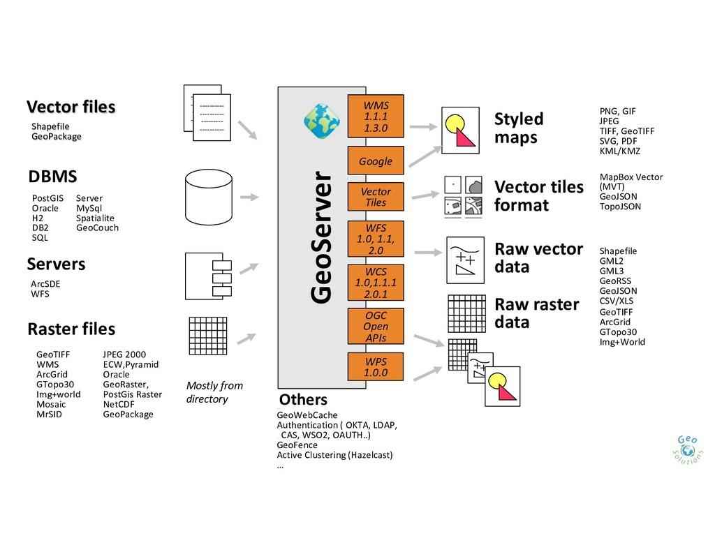 GeoServer WFS 1.0, 1.1, 2.0 WMS 1.1.1 1.3.0 Pos...