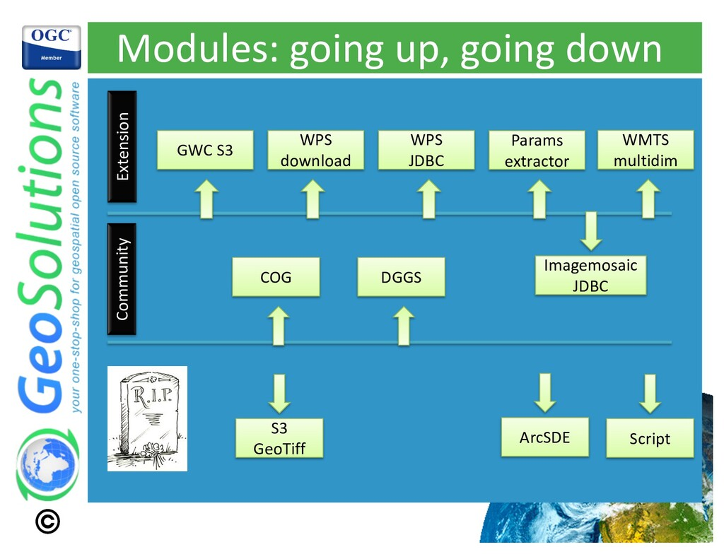 Modules: going up, going down Extension Communi...