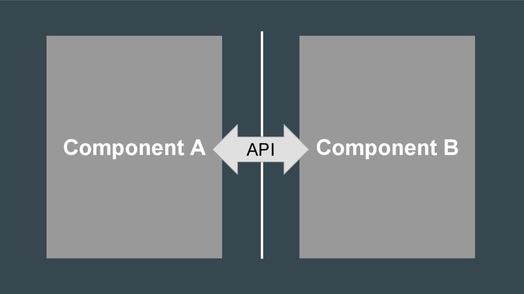 Component A Component B API