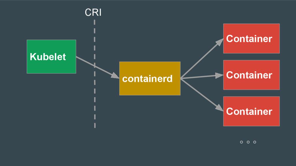 Kubelet containerd Container Container Containe...