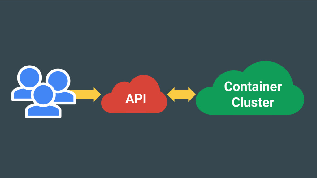 API Container Cluster