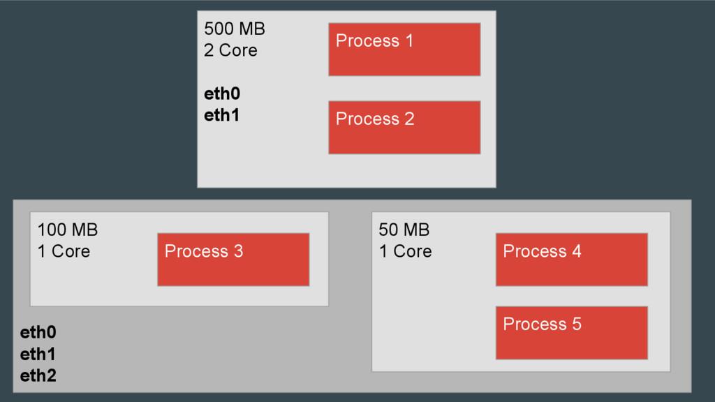 eth0 eth1 eth2 100 MB 1 Core 500 MB 2 Core eth0...