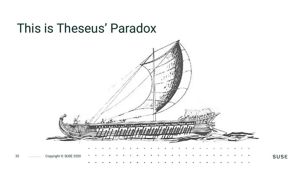Copyright © SUSE 2020 33 This is Theseus' Parad...
