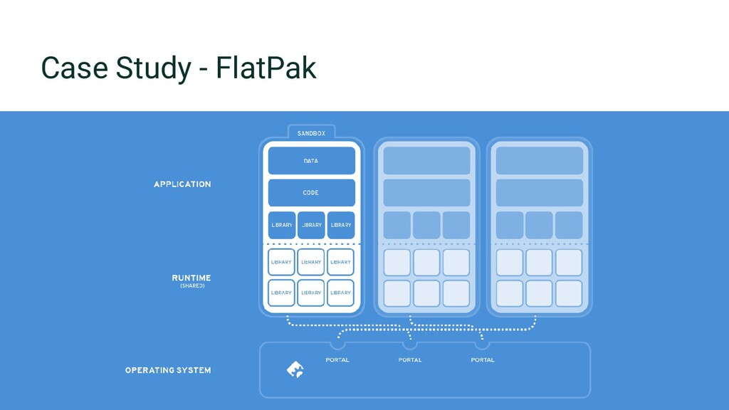 Copyright © SUSE 2020 42 Case Study - FlatPak