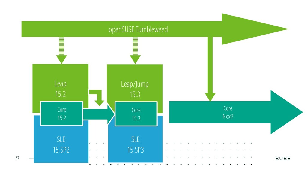 Copyright © SUSE 2020 57 Core Next? openSUSE Tu...
