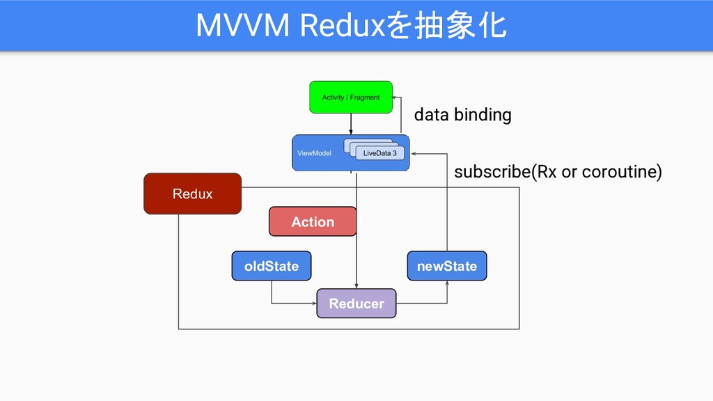 MVVM Reduxを抽象化 oldState newState Action Reducer...