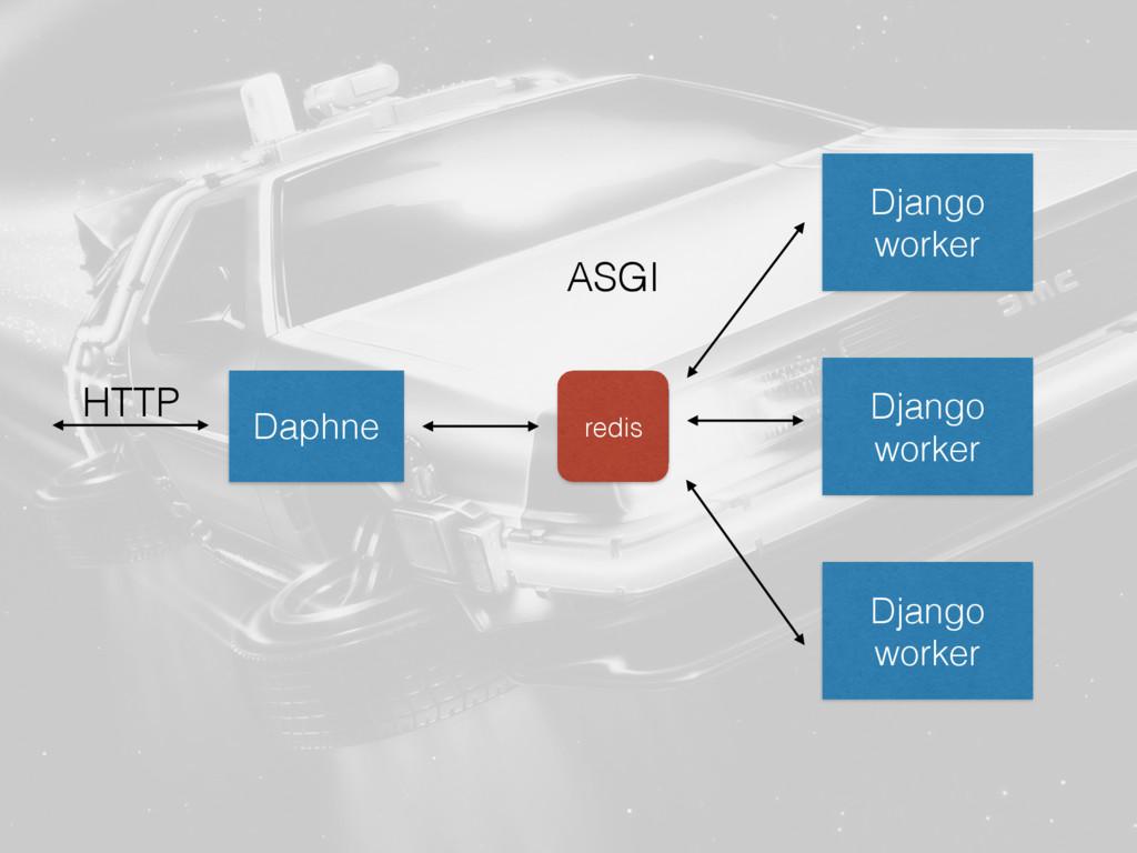 Daphne Django worker ASGI HTTP redis Django wor...