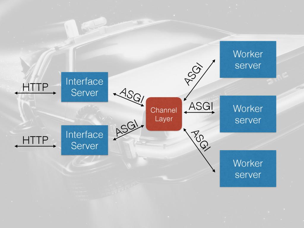 Interface Server Worker server ASGI HTTP Channe...