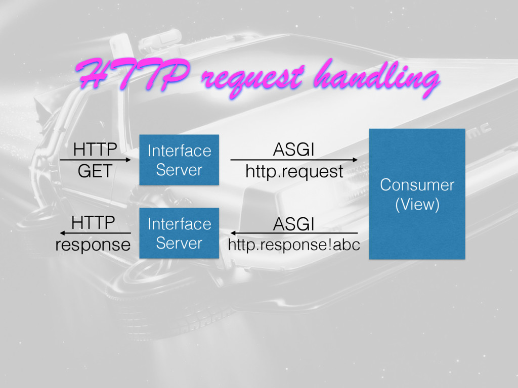 Interface Server Consumer (View) HTTP GET ASGI ...