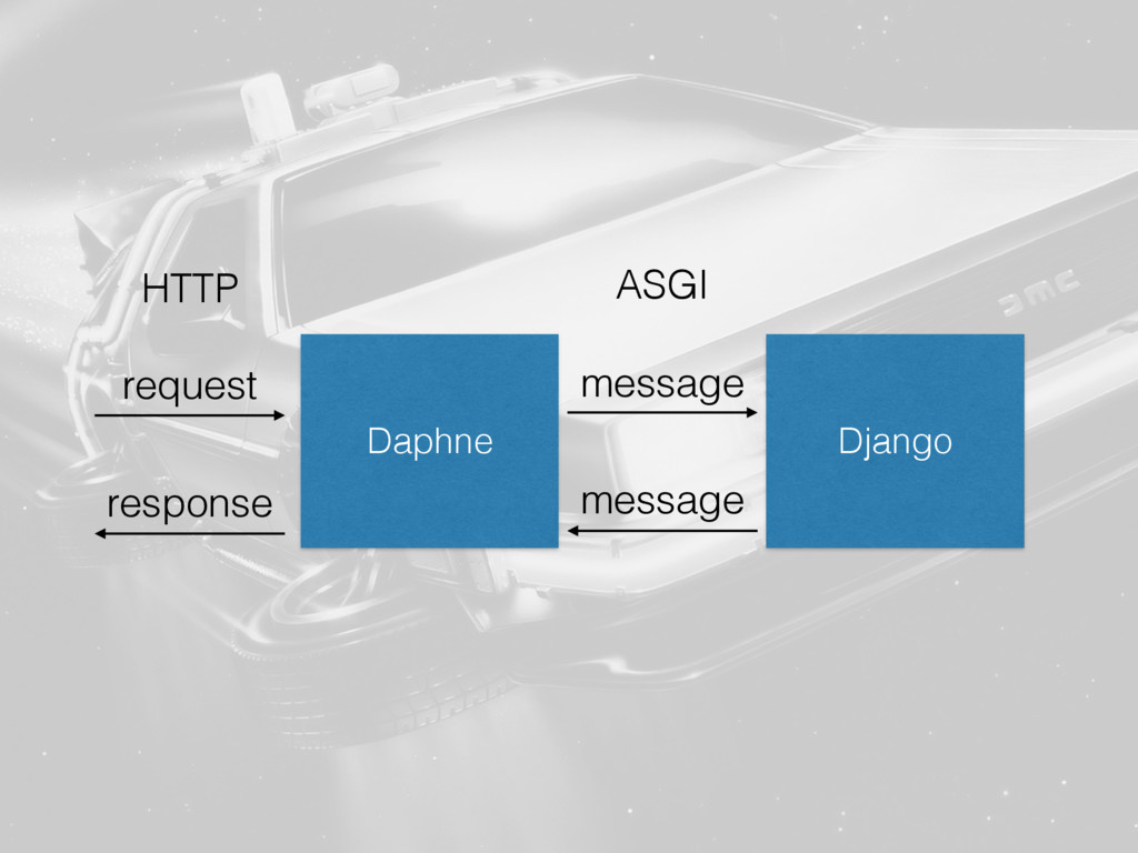 Daphne Django message message ASGI request resp...