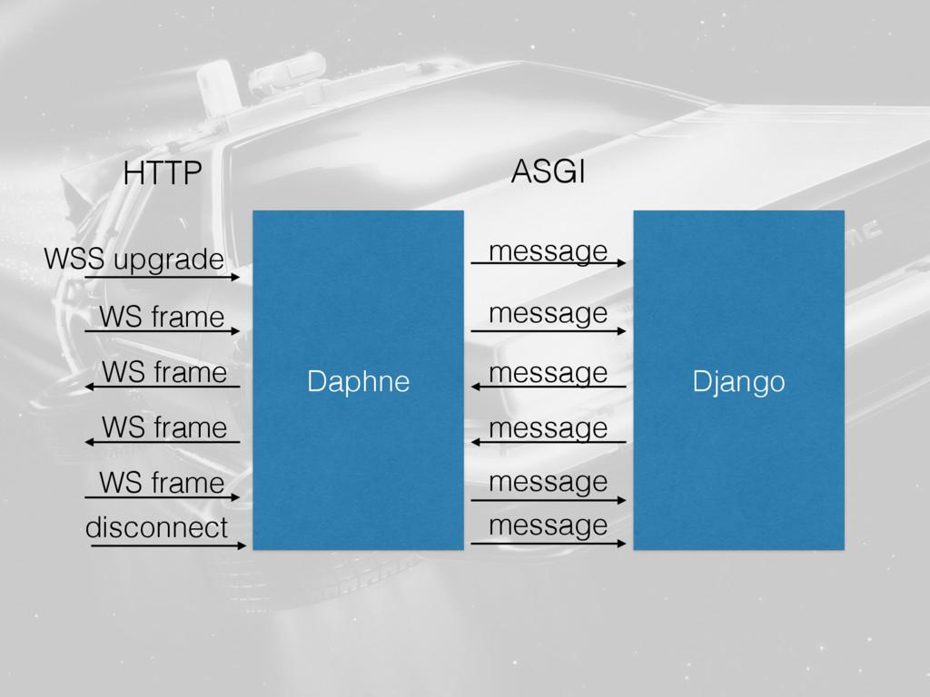 Daphne Django message message ASGI WSS upgrade ...