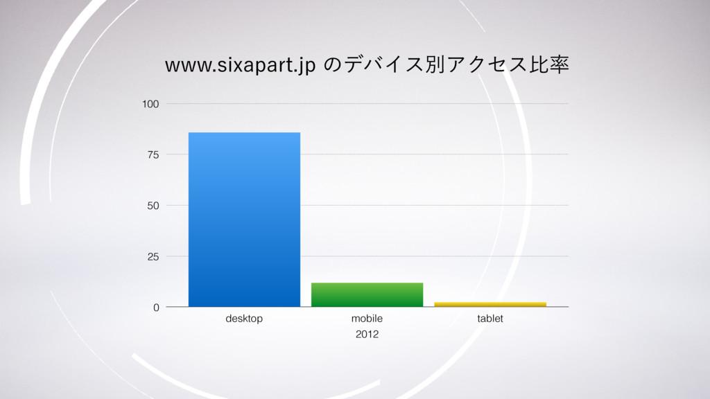 2012 0 25 50 75 100 desktop mobile tablet XXXT...