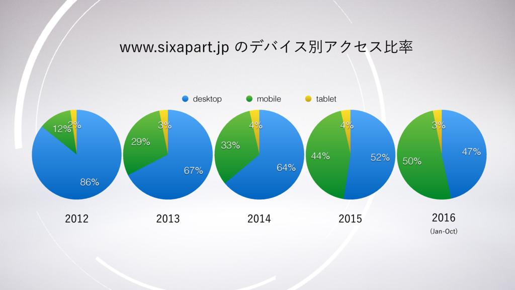 2% 12% 86% 3% 29% 67% 4% 33% 64% desktop mobile...