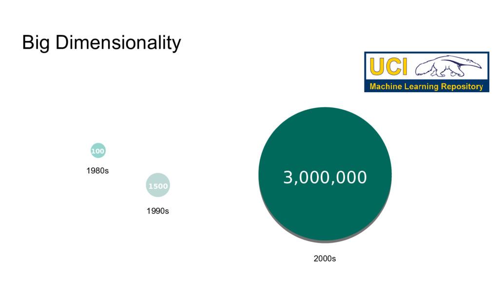 Big Dimensionality 3,000,000 1500 100 100 1980s...
