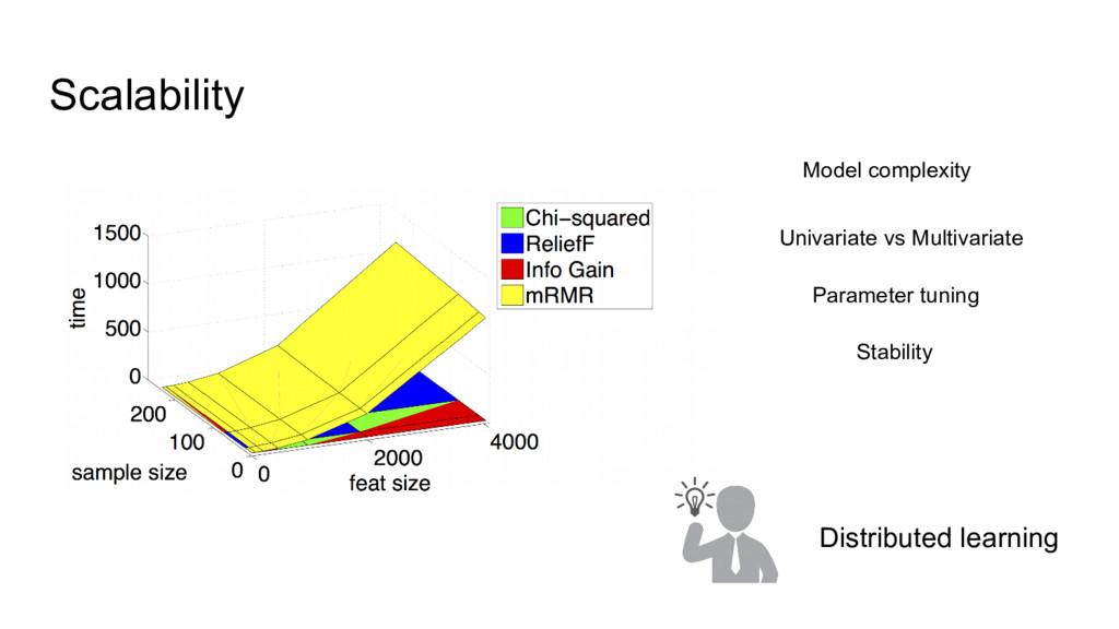 Scalability Model complexity Univariate vs Mult...
