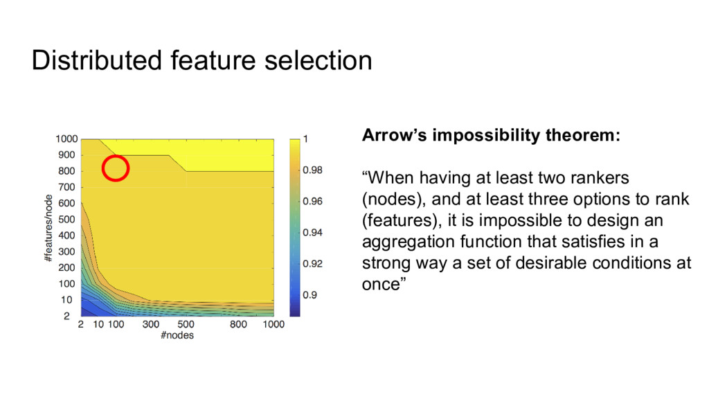 Distributed feature selection Arrow's impossibi...