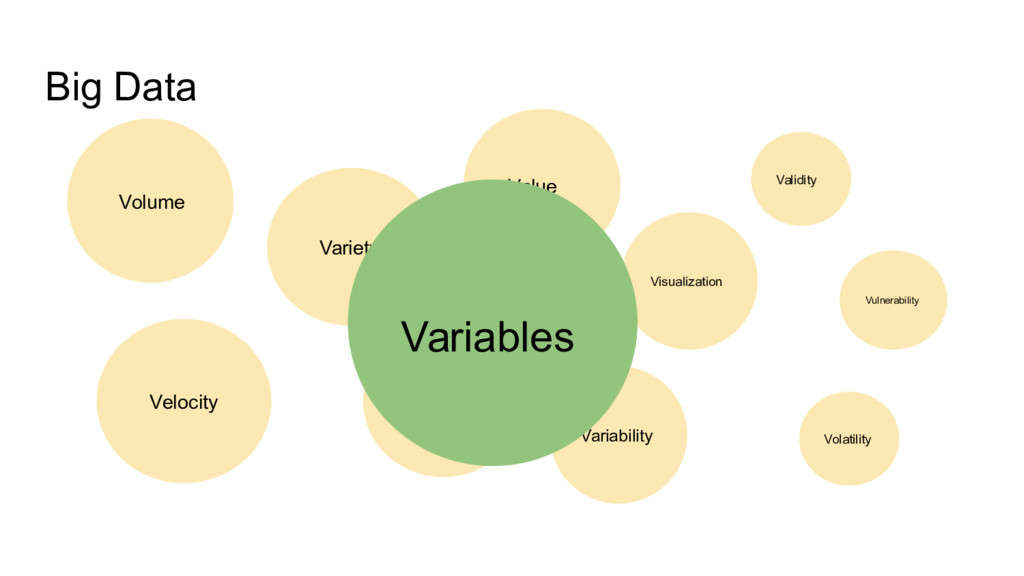 Big Data Volume Velocity Variety Veracity Value...