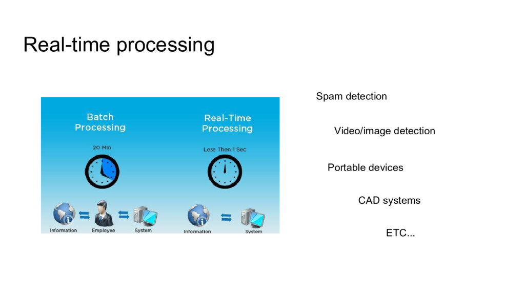 Real-time processing Spam detection Video/image...