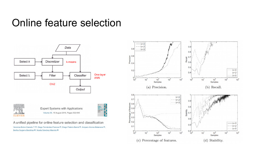 Online feature selection Chi2 k-means One-layer...