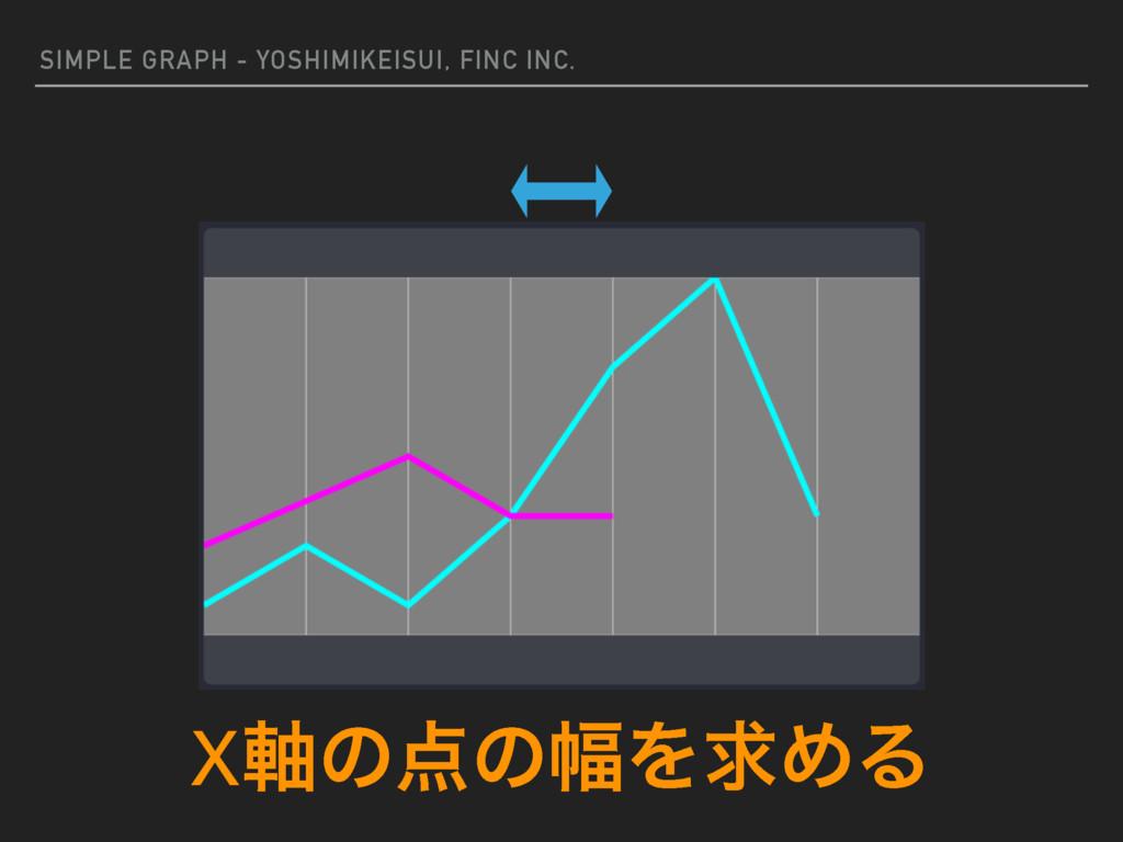 SIMPLE GRAPH - YOSHIMIKEISUI, FINC INC. X࣠ͷͷ෯Λ...