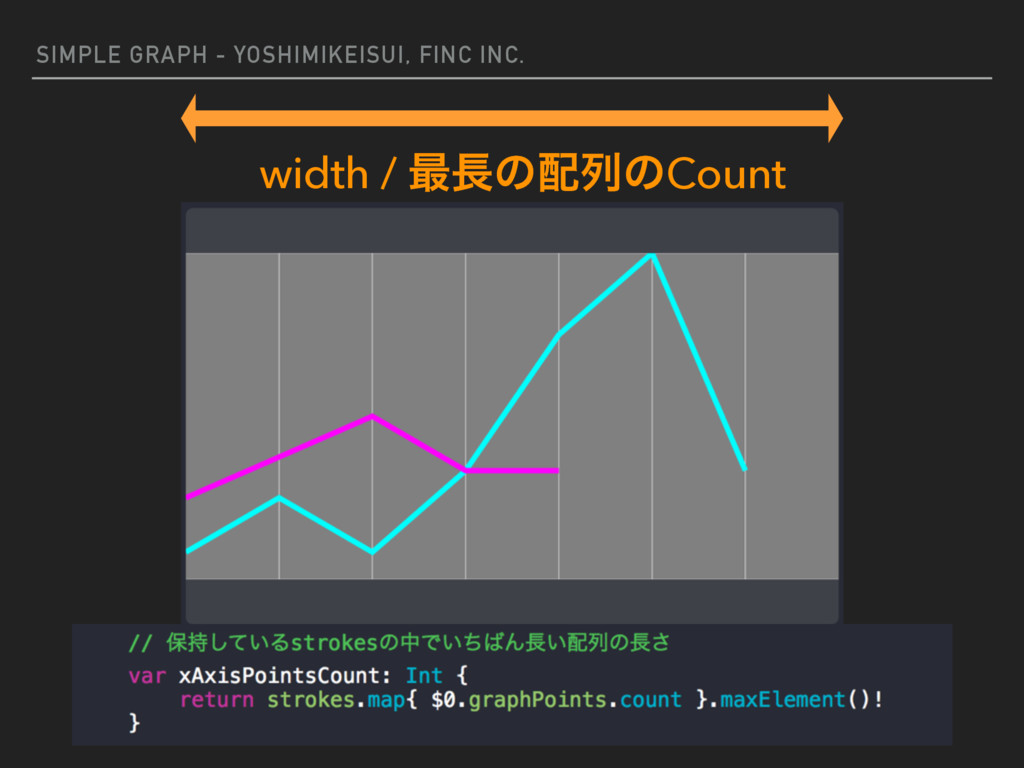 SIMPLE GRAPH - YOSHIMIKEISUI, FINC INC. width /...