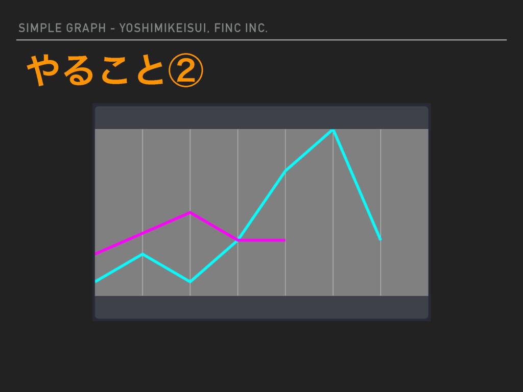 SIMPLE GRAPH - YOSHIMIKEISUI, FINC INC. Δ͜ͱᶄ