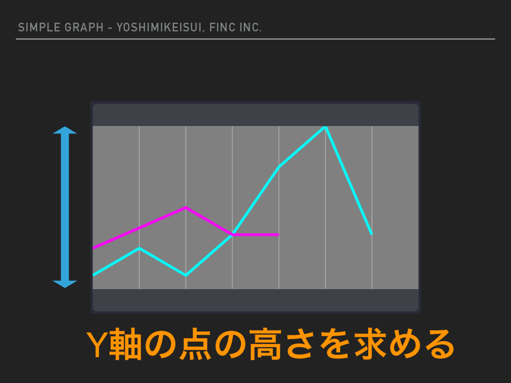 SIMPLE GRAPH - YOSHIMIKEISUI, FINC INC. Y࣠ͷͷߴ͞...