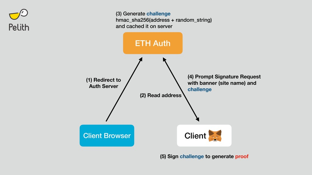 ETH Auth Client Client Browser (1) Redirect to ...