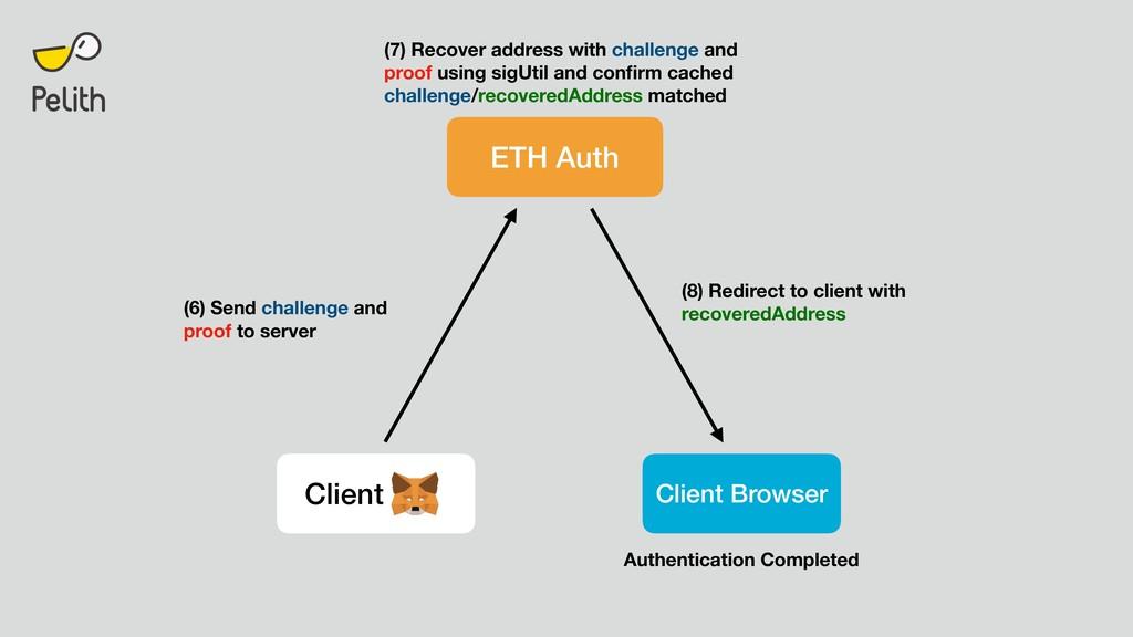 ETH Auth Client Client Browser (6) Send challen...