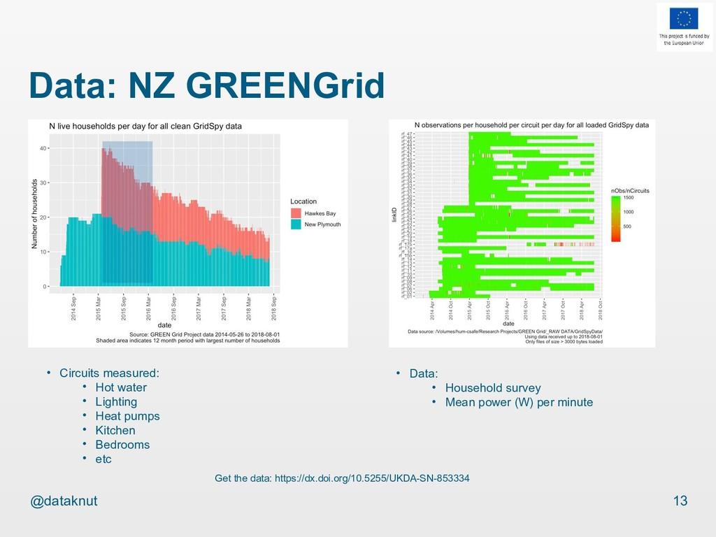 @dataknut Data: NZ GREENGrid 13 Get the data: h...