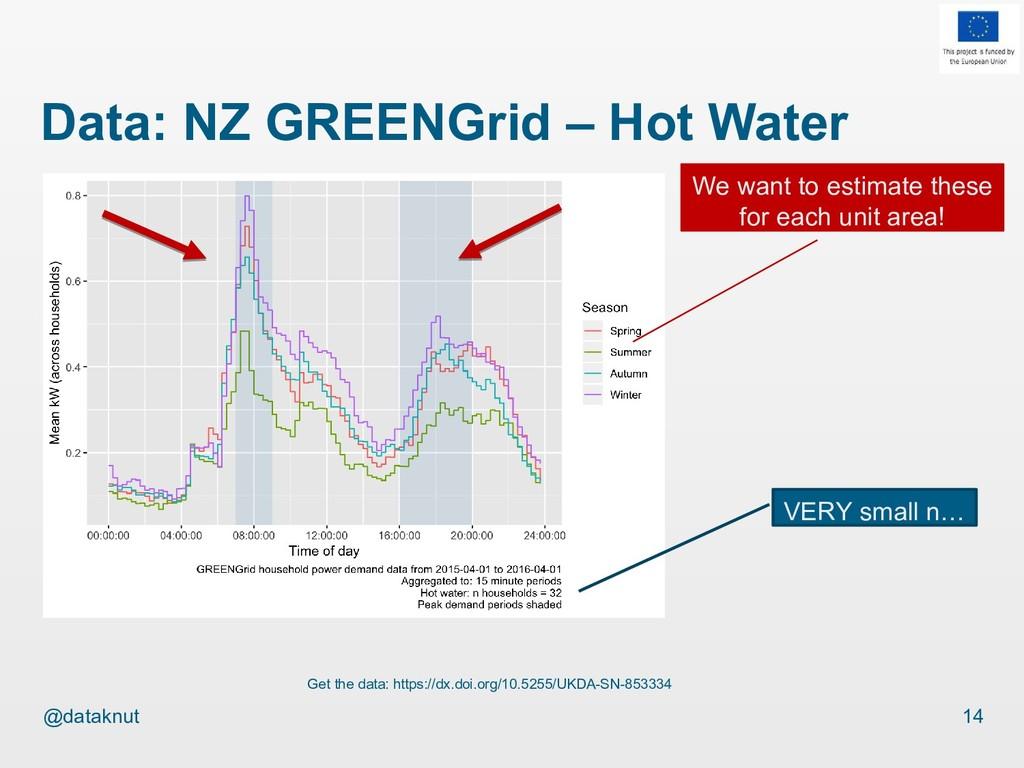 @dataknut Data: NZ GREENGrid – Hot Water 14 Get...