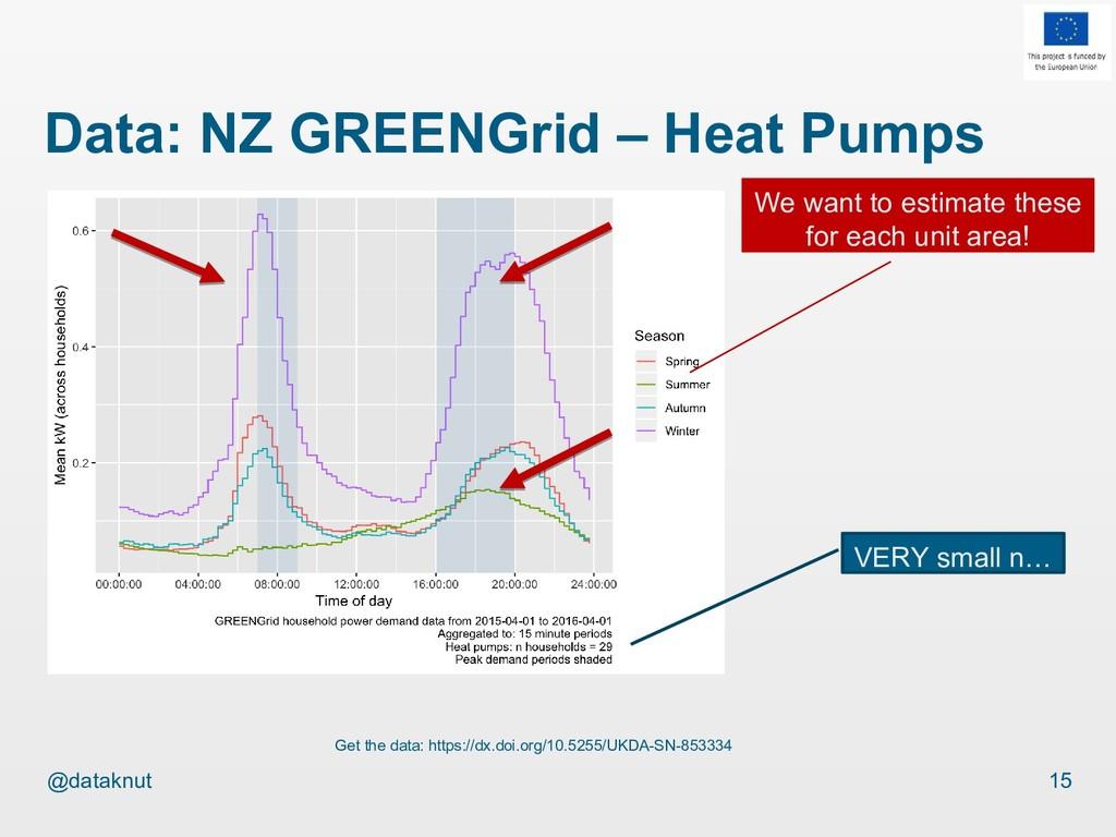 @dataknut Data: NZ GREENGrid – Heat Pumps 15 Ge...
