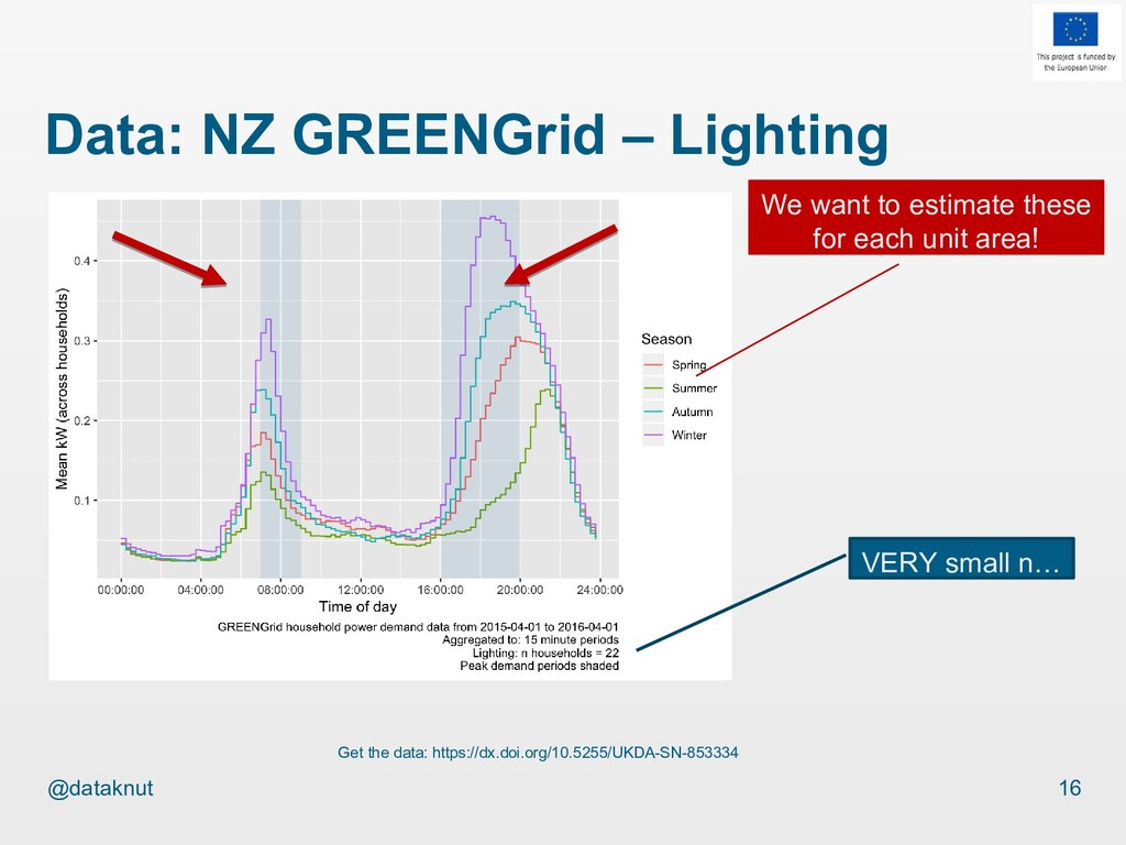 @dataknut Data: NZ GREENGrid – Lighting 16 Get ...