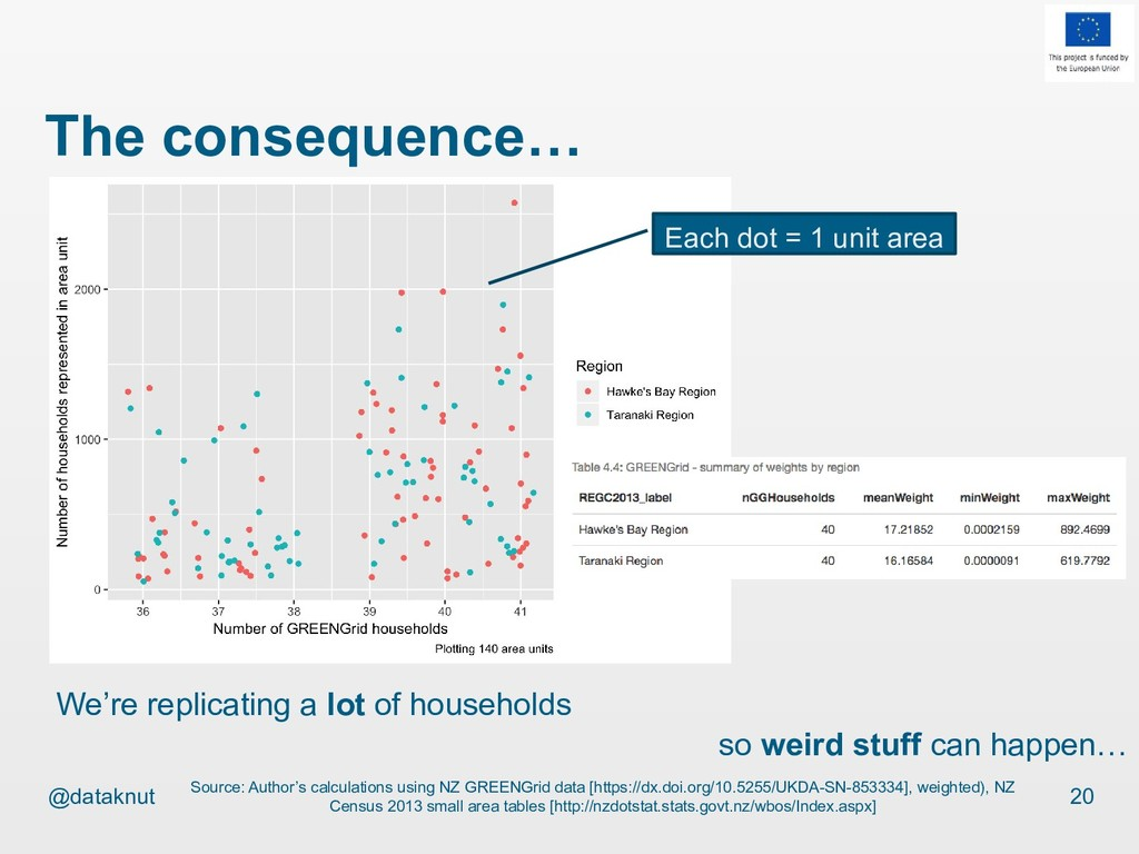 @dataknut The consequence… 20 Source: Author's ...