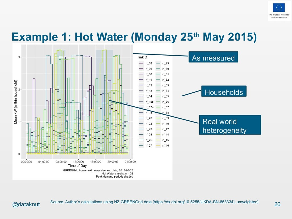 @dataknut Example 1: Hot Water (Monday 25th May...