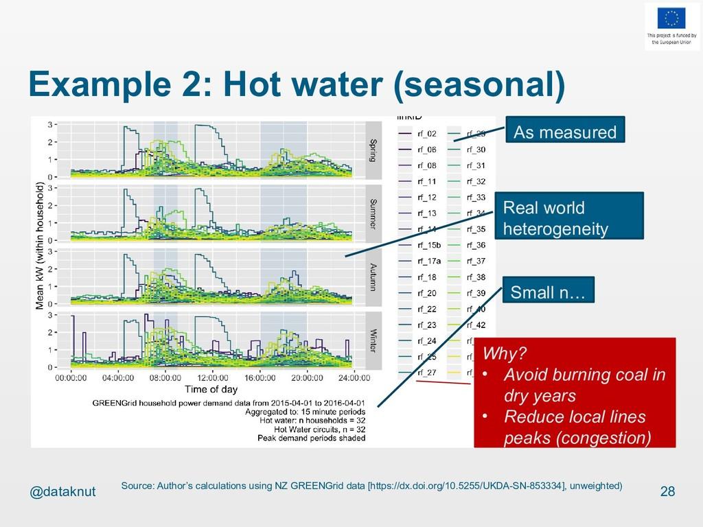 @dataknut Example 2: Hot water (seasonal) 28 So...