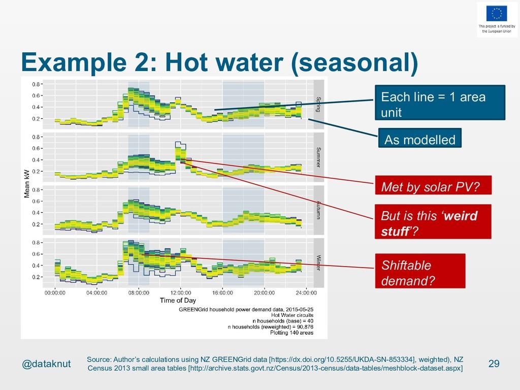 @dataknut Example 2: Hot water (seasonal) 29 So...