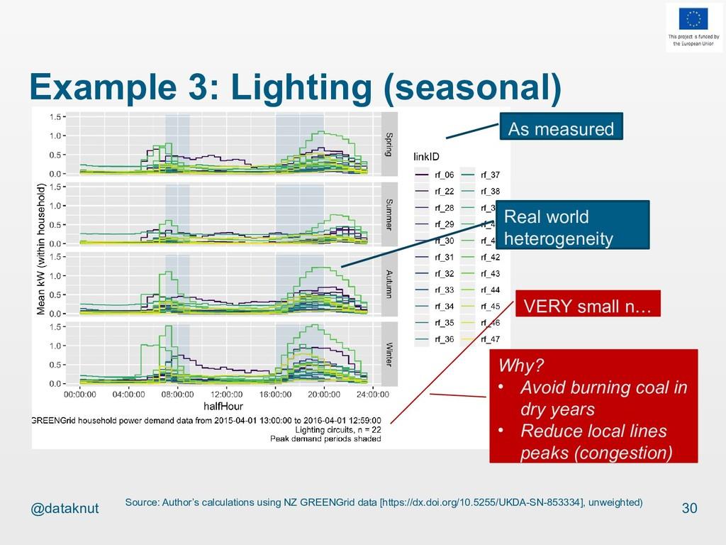 @dataknut Example 3: Lighting (seasonal) 30 Sou...