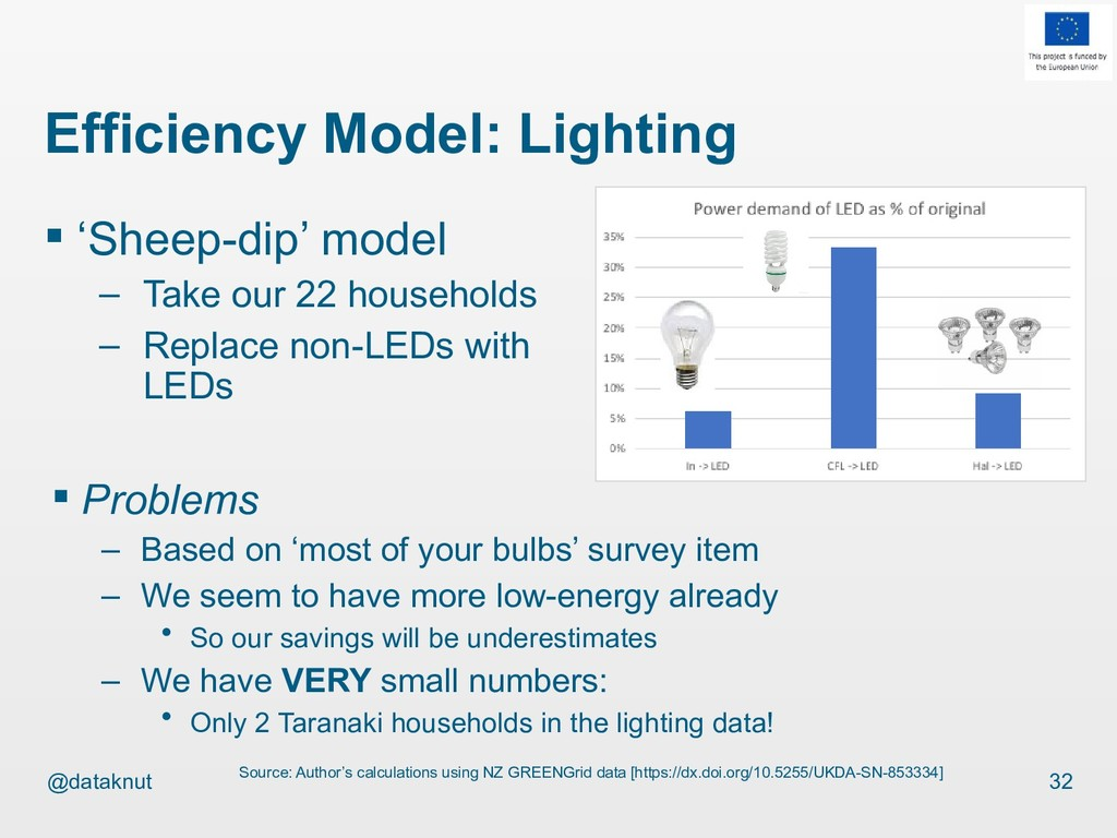 @dataknut Efficiency Model: Lighting 32 Source:...