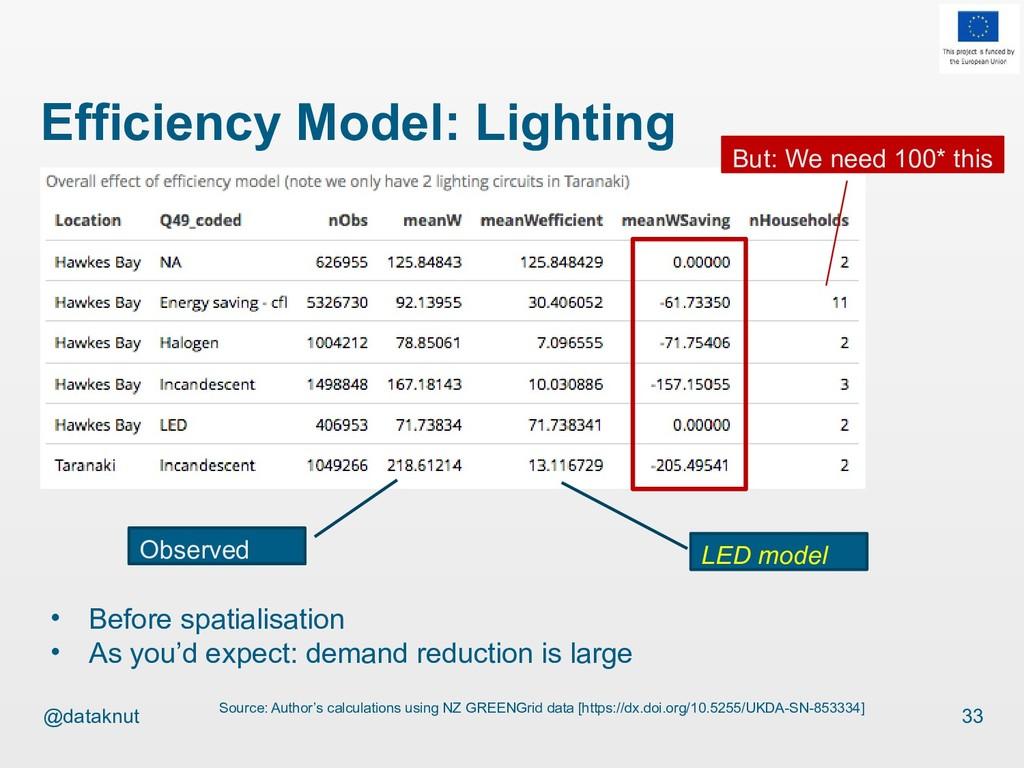 @dataknut Efficiency Model: Lighting 33 Source:...
