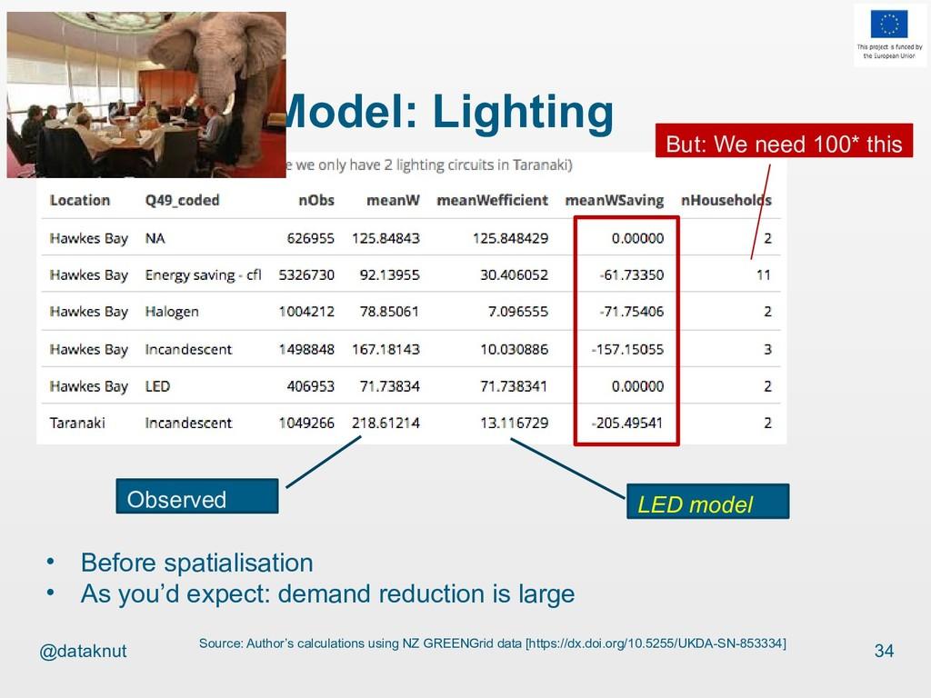 @dataknut Efficiency Model: Lighting 34 Source:...