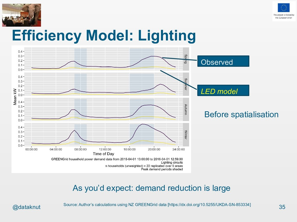 @dataknut Efficiency Model: Lighting 35 Source:...