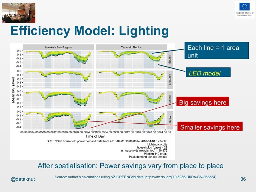 @dataknut Efficiency Model: Lighting 36 Source:...