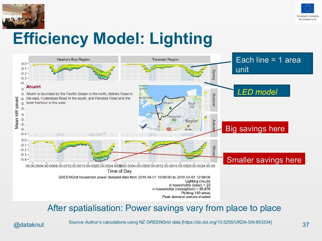 @dataknut Efficiency Model: Lighting 37 Source:...